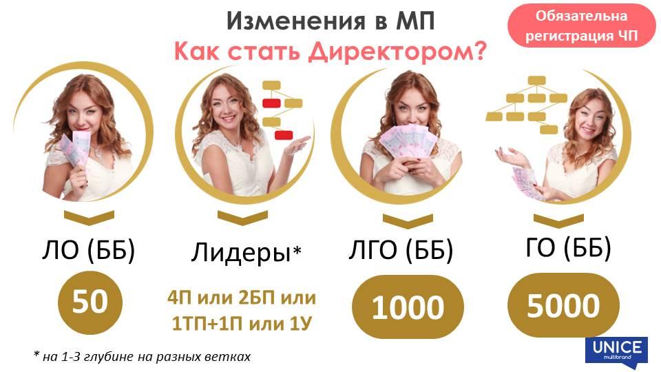 Unice Июль Новости